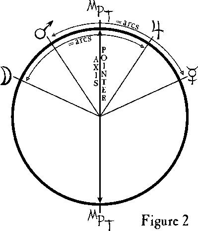 ASTROLABE: Symmetrical Astrology 2